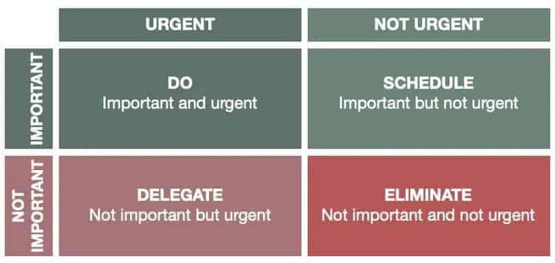 Image Eisenhower Matrix - Decision Table