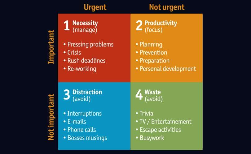 Image Eisenhower Matrix - Tips