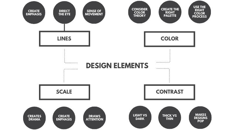 Image Learn Graphic Design - Basics Beginners - Design Elements