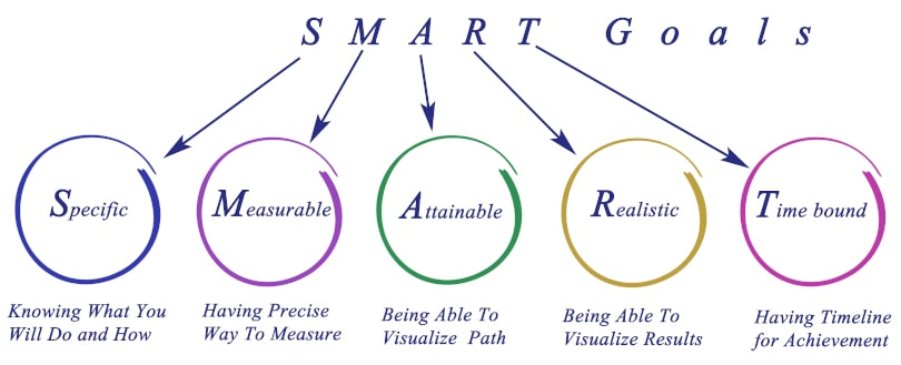 Image How to improve productivity - Goal Setting