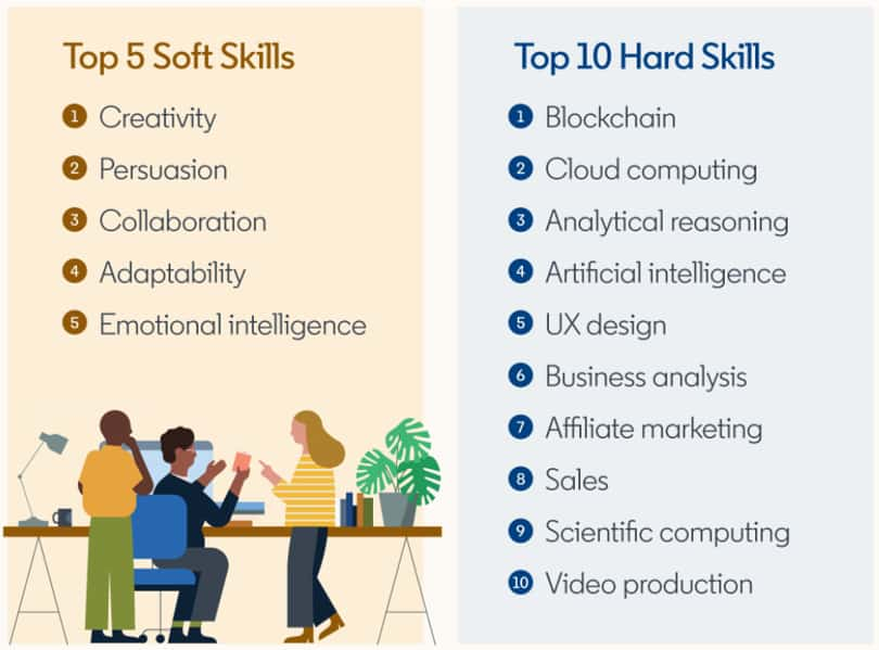 Image LinkedIn Learning Review - Overview Top Skills