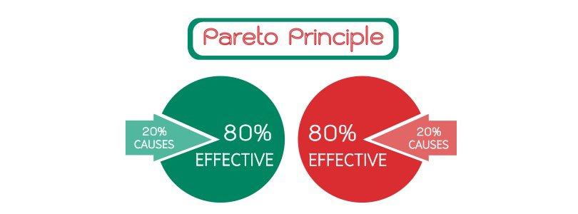Image Improve productivity - Pareto Principle