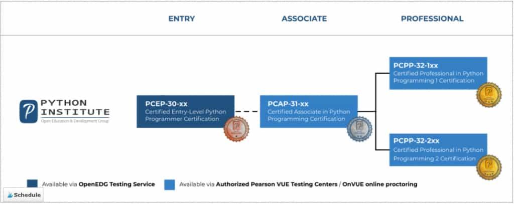 Image Python Courses - Certification Python Institute