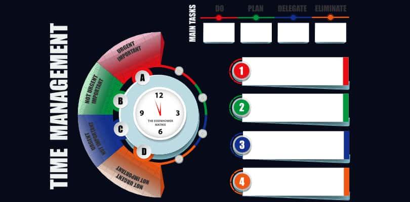 Image Time Management - Benefits of the Eisenhower Matrix
