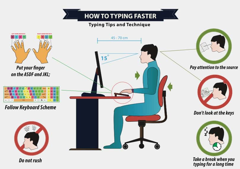 Image Touch Typing Techniques - Typing Ergonomics