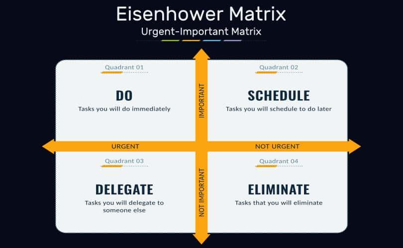 Image Tutorial Eisenhower Matrix - Guide