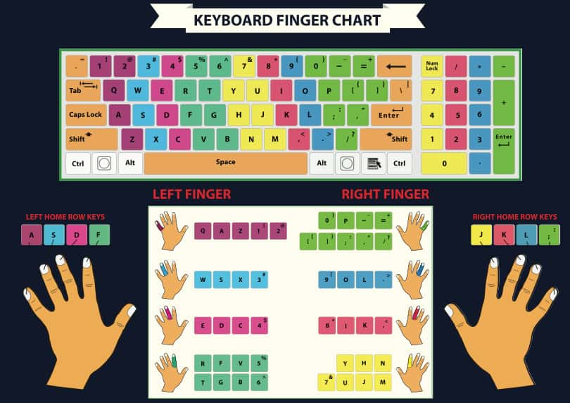 Image Touch Typing Techniques - Finger Chart Diagram