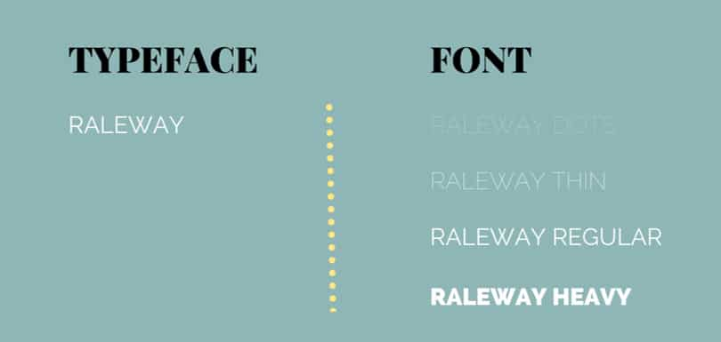 Image Typography Guide - Typeface vs Font