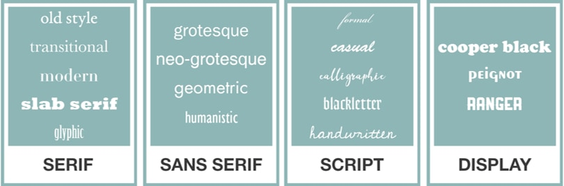 Image Typography Guide - Typeset Categories